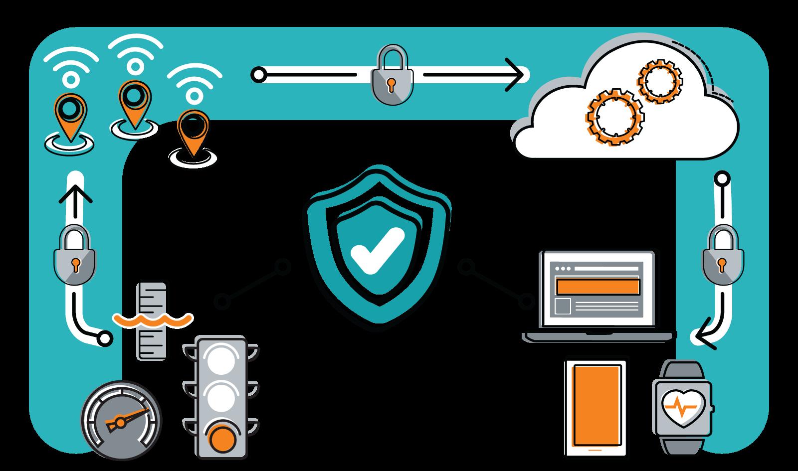 Proteção de riscos de segurança em IoT
